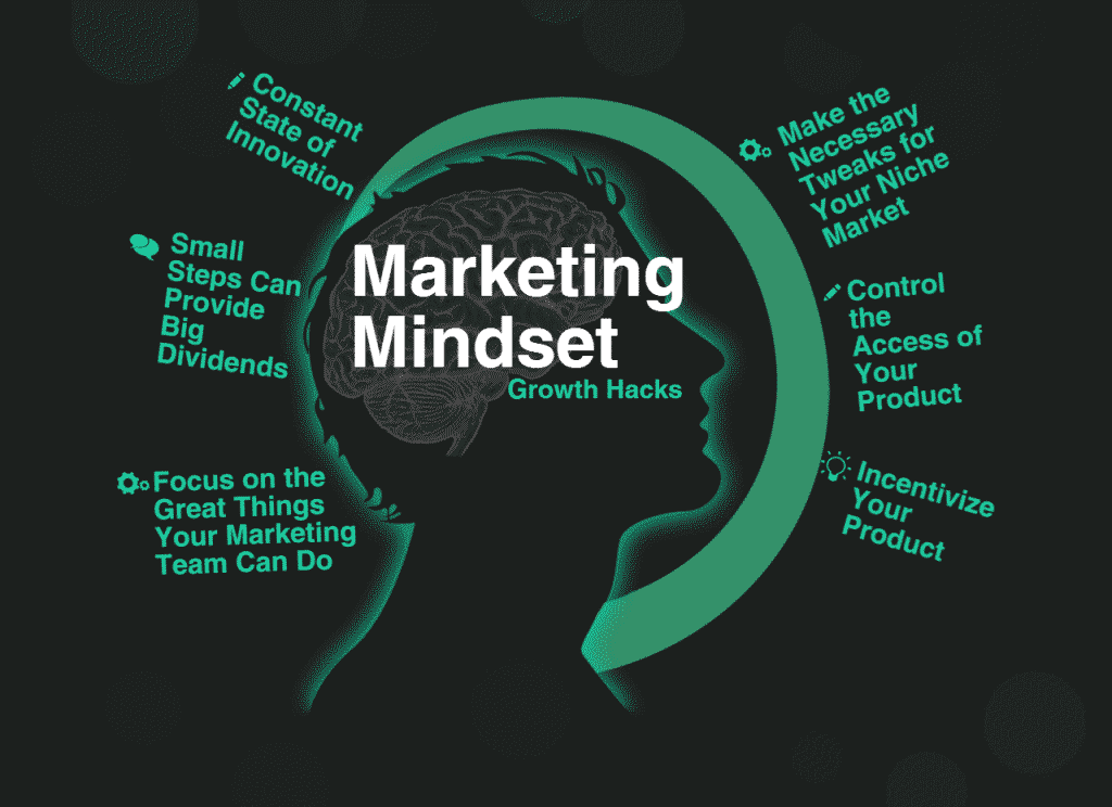 what is marketing mindset