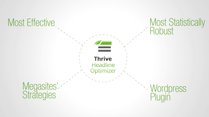Thrive_Headline_Optimizer_Thrive_Themes_Membership_Review Thrive Themes Membership Review 2018 Blog Blogging Tips Reviews Tools WordPress