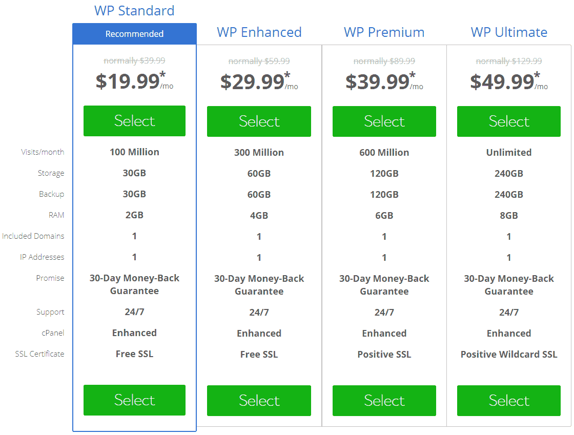bluehost wordpress hosting costs