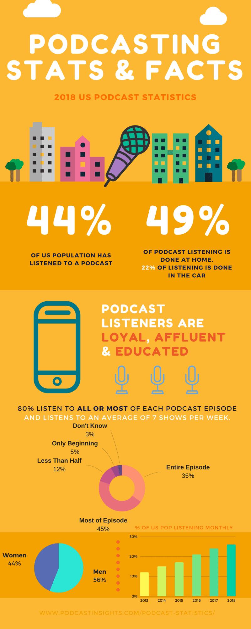 2018 podcast stats