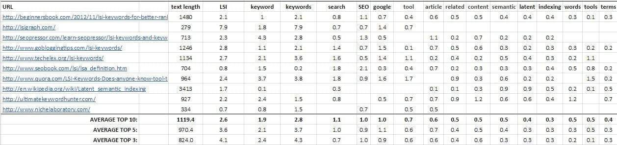 Complete_LSI_Keyword_Guide_Keyword_Density Ultimate Guide to LSI Keywords: Improve Google Ranking Using LSI Keywords SEO