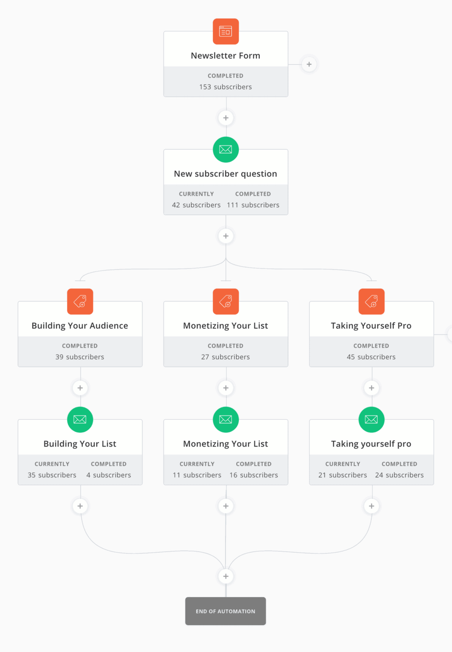 convertkit visual automation review