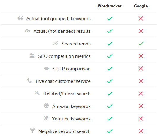 wordtracker vs google keyword planner
