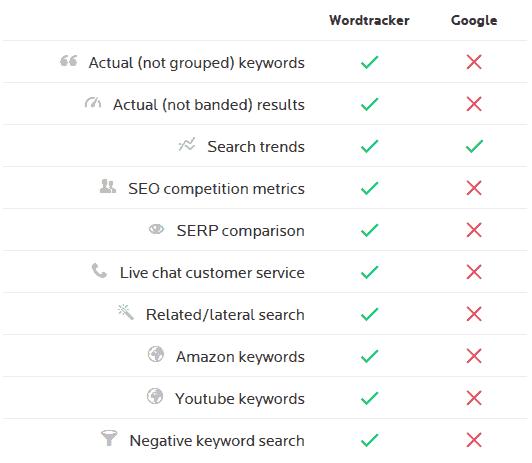 wordtracker vs google keyword planner