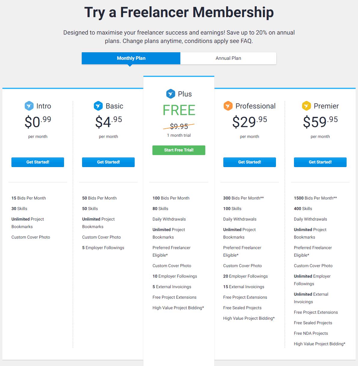 Freelancer_Pricing How To Start Freelance Writing: The ULTIMATE Guide For Beginners Side Hustle