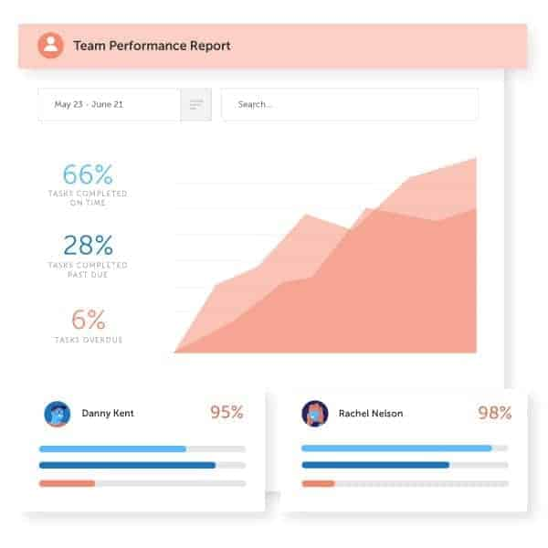 CoSchedule Review Team Performance Reporting