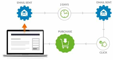 Email Automation Affiliate Marketing