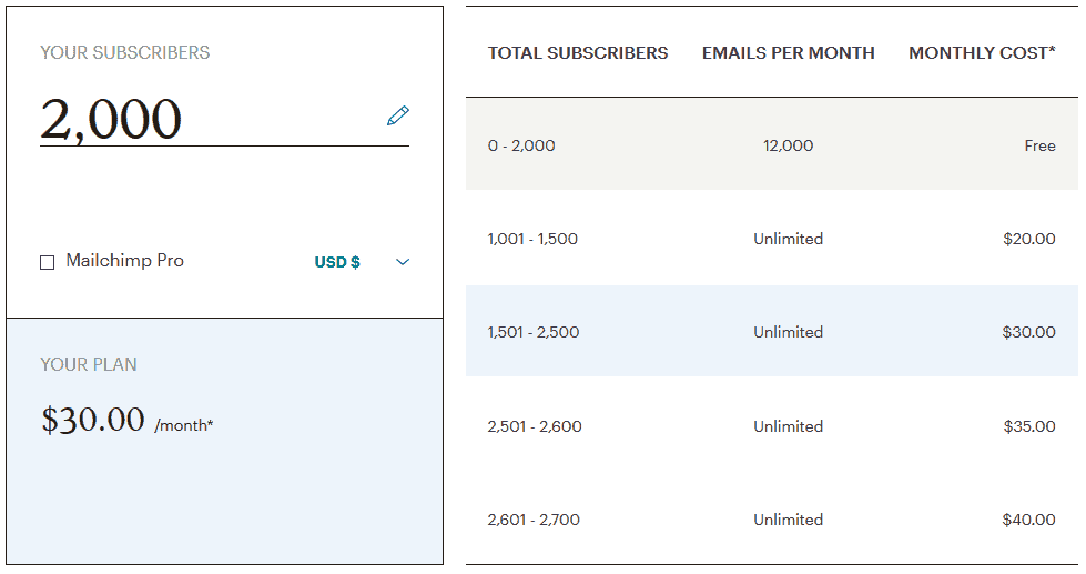 MailChimp 2000 Subscribers