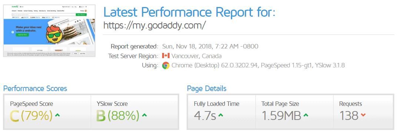 GoDaddy Web Hosting Malaysia Speed on GTmetrix