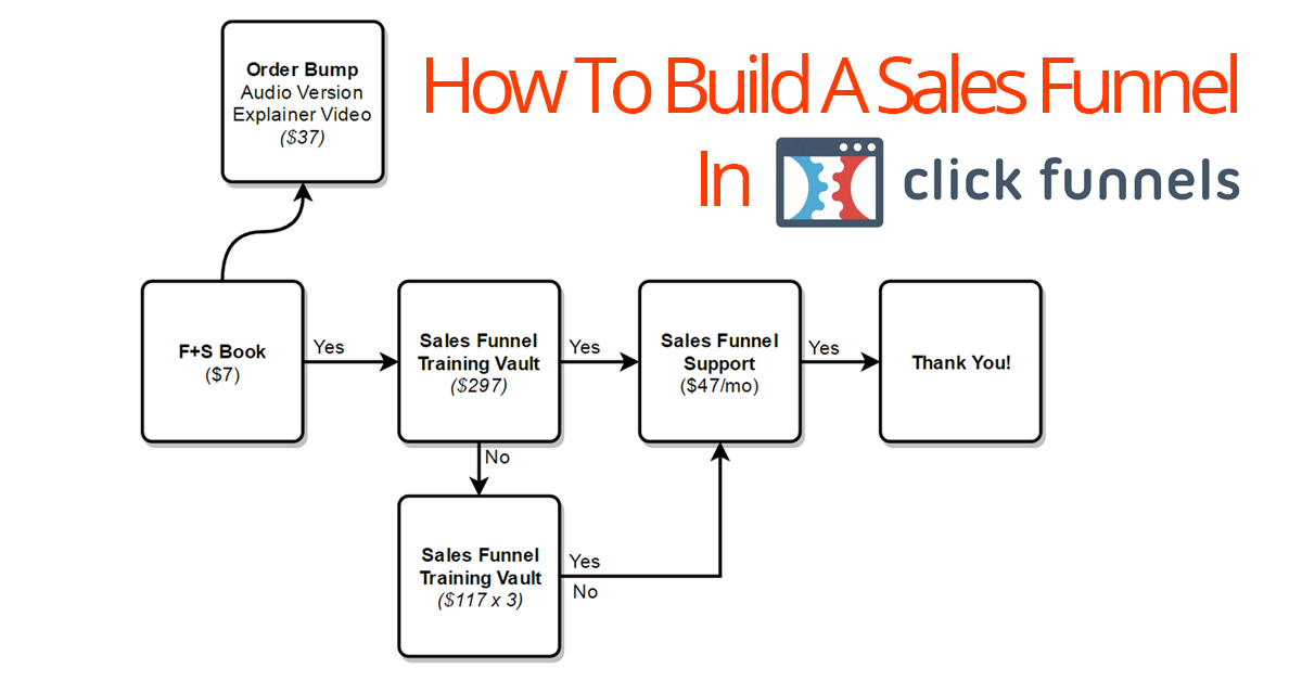 How-To-Build-A-Sales-Funnel-In-ClickFunnels ClickFunnels vs Builderall: Which Is The Best Sales Funnel Builder? (updated 2019) Online Marketing