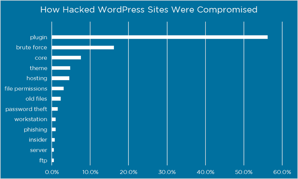 WordPress Website Compromise Stats