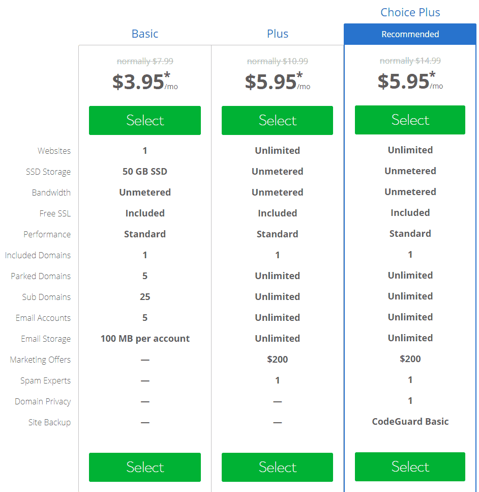 BlueHost Choice Plus Plans and Pricing