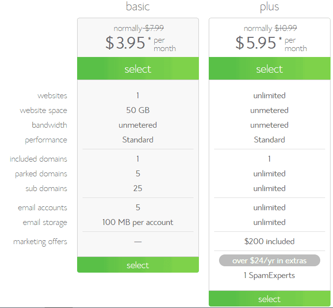 BlueHost Plus Plans and Pricing