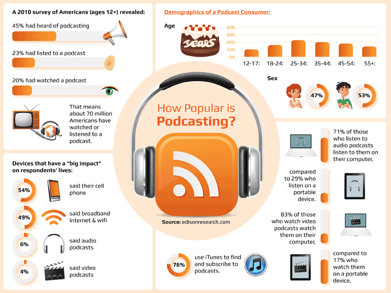 How Popular Is Podcasting And Why Podcasting Is Important