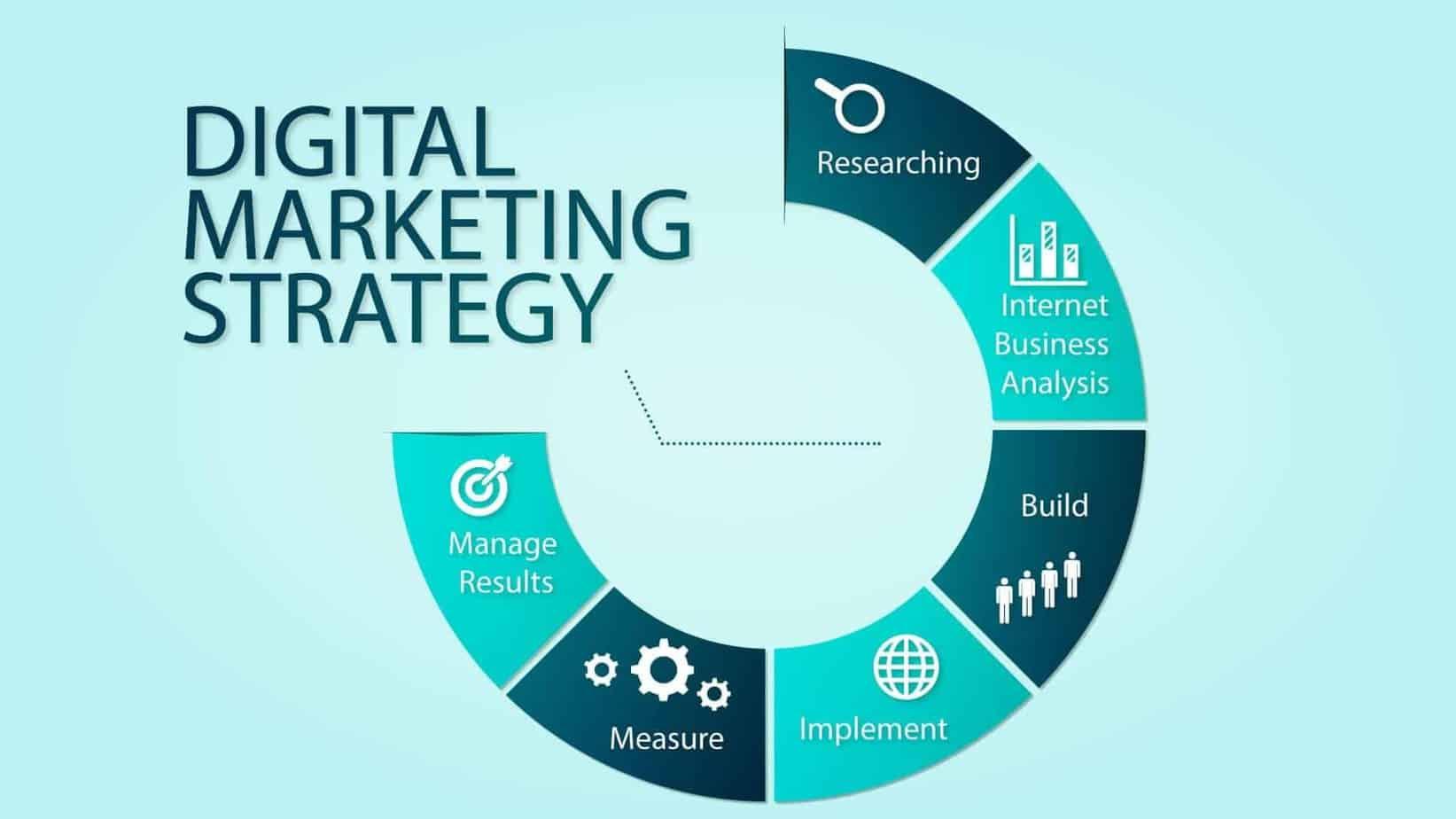 Create Digital Marketing Strategy 2019