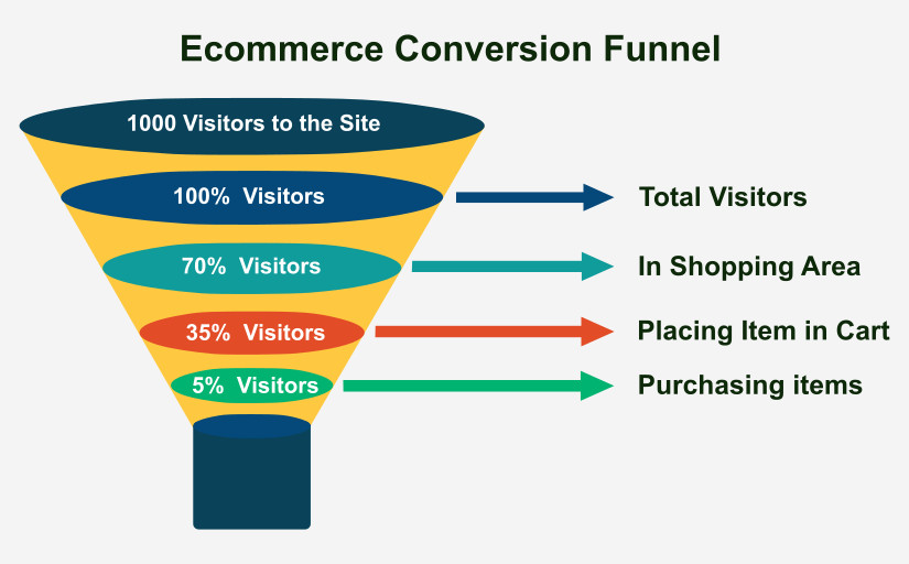 eCommerce-Sales-Funnel-with-ClickFunnels ClickFunnels for eCommerce: Should I or Shouldn't I use ClickFunnels for eCommerce website? Blog Leadership Online Marketing Strategies WordPress