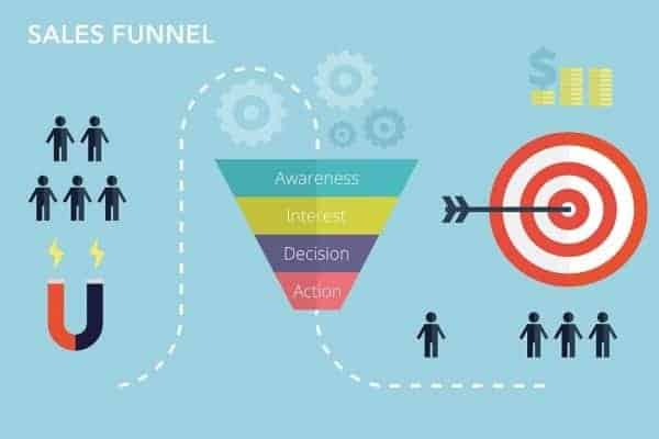 What Is Effective Sales Funnel Looks Like