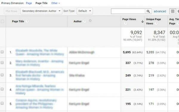 Author Report In Google Analytics Tracking