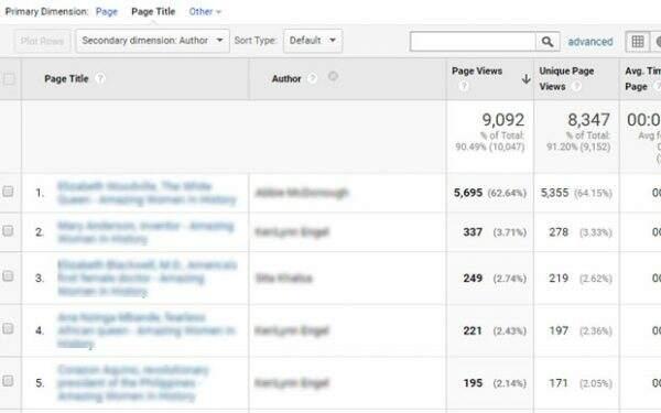 Author Report In Google Analytics Tracking