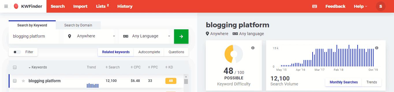 Best Niches 2020 Blogging Platform