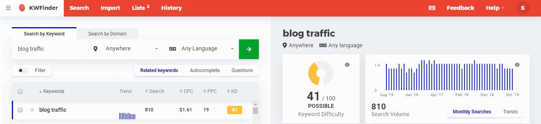 Blog Traffic Best Niches for 2020