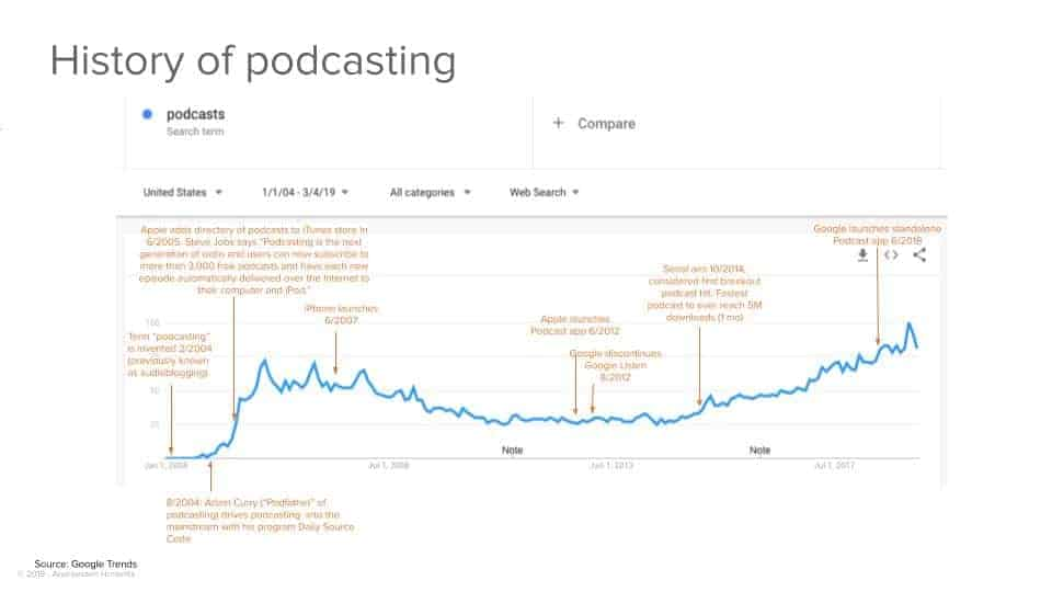 History Of Podcasts