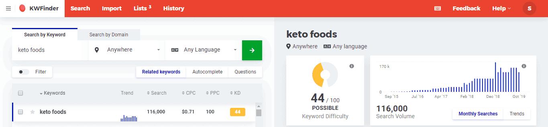 Keto Foods Best Niches