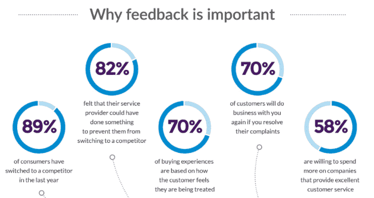 Providing a way for consumers to voice feedback and complaints will keep them loyal to your brand and satisfied with the services they receive.