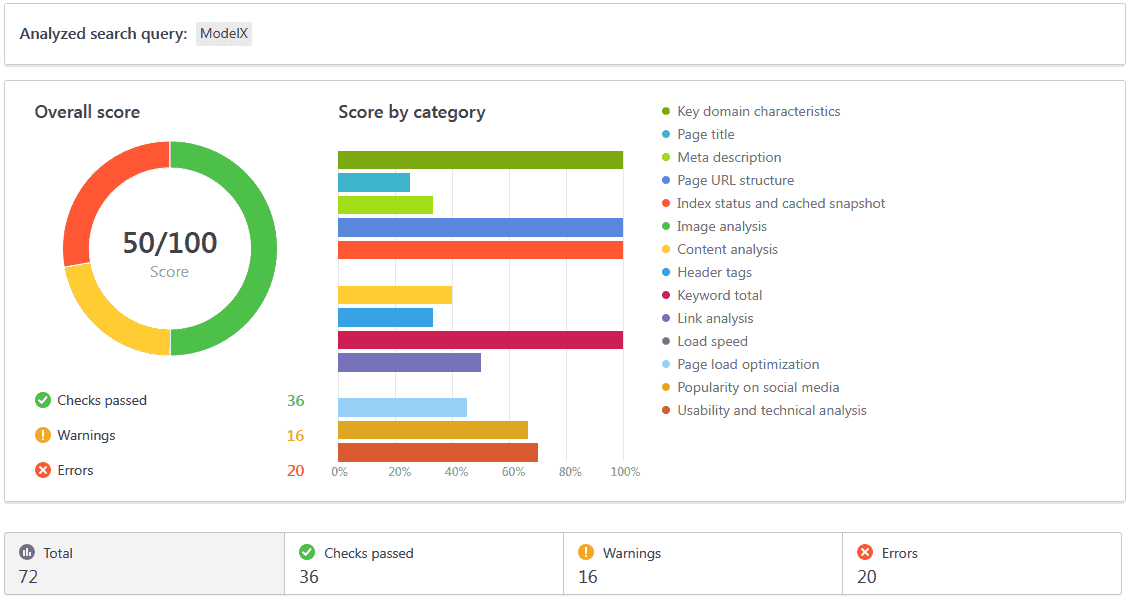 On Page Audit Tool SE Ranking