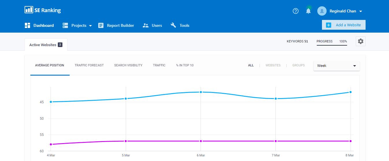 SE Ranking Keyword Tracker