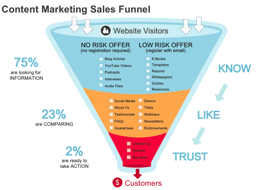 Sales Funnels For Podcast